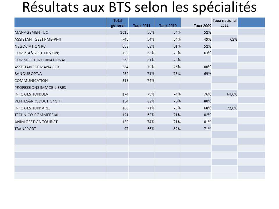 Résultats aux BTS selon les spécialités Total généralTaux 2011Taux 2010Taux 2009 Taux national 2011 MANAGEMENT UC101556%54%52% ASSISTANT GEST PME-PMI7