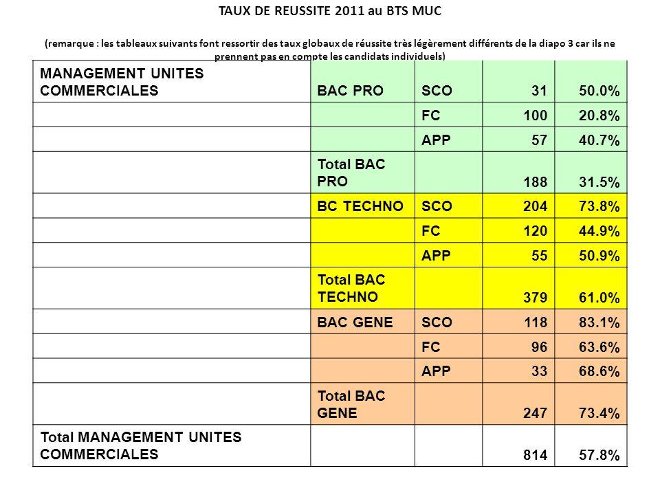 TAUX DE REUSSITE 2011 au BTS MUC (remarque : les tableaux suivants font ressortir des taux globaux de réussite très légèrement différents de la diapo