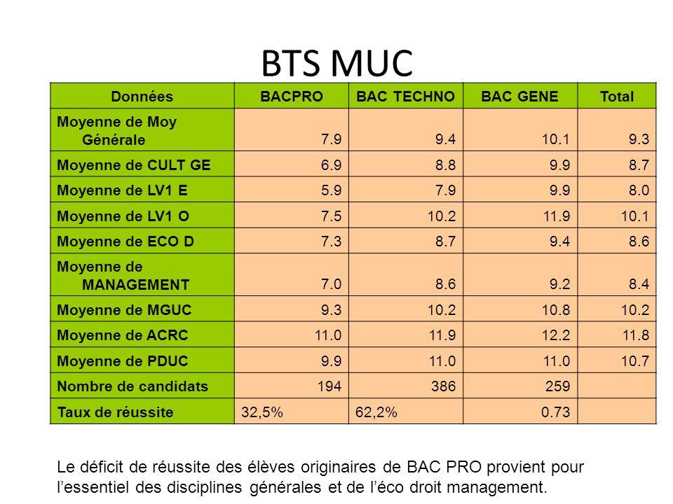 BTS MUC DonnéesBACPROBAC TECHNOBAC GENETotal Moyenne de Moy Générale7.99.410.19.3 Moyenne de CULT GE6.98.89.98.7 Moyenne de LV1 E5.97.99.98.0 Moyenne
