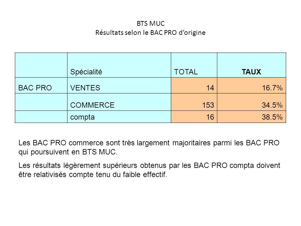 BTS MUC Résultats selon le BAC PRO dorigine SpécialitéTOTALTAUX BAC PROVENTES1416.7% COMMERCE15334.5% compta1638.5% Les BAC PRO commerce sont très lar