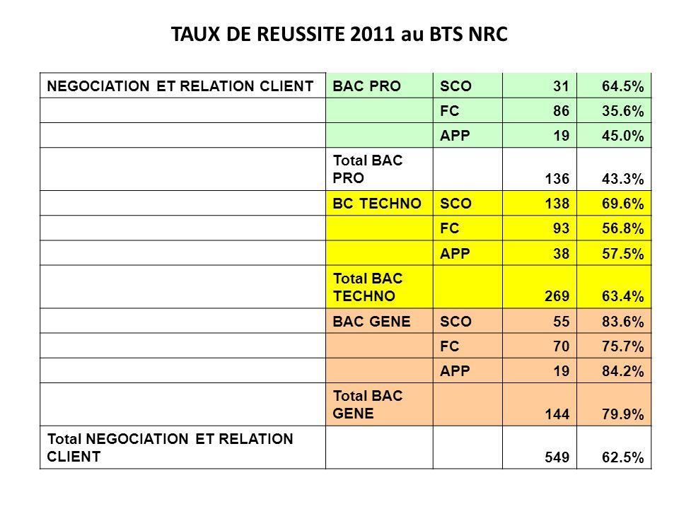 TAUX DE REUSSITE 2011 au BTS NRC NEGOCIATION ET RELATION CLIENTBAC PROSCO3164.5% FC8635.6% APP1945.0% Total BAC PRO 13643.3% BC TECHNOSCO13869.6% FC93