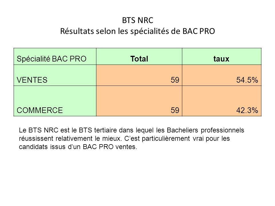 BTS NRC Résultats selon les spécialités de BAC PRO Spécialité BAC PROTotaltaux VENTES5954.5% COMMERCE5942.3% Le BTS NRC est le BTS tertiaire dans lequ