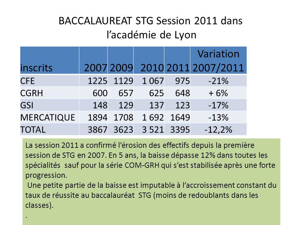 BACCALAUREAT STG Session 2011 dans lacadémie de Lyon inscrits2007200920102011 Variation 2007/2011 CFE122511291 067975-21% CGRH600657625648+ 6% GSI1481