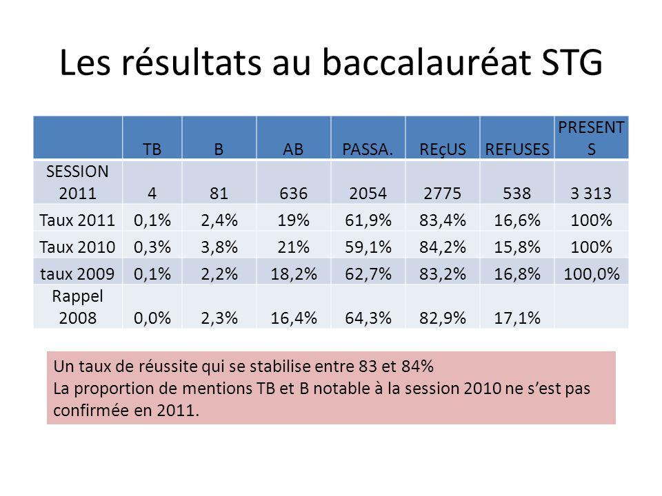 Les résultats au baccalauréat STG TBBABPASSA.REçUSREFUSES PRESENT S SESSION 2011481636205427755383 313 Taux 20110,1%2,4%19%61,9%83,4%16,6%100% Taux 20