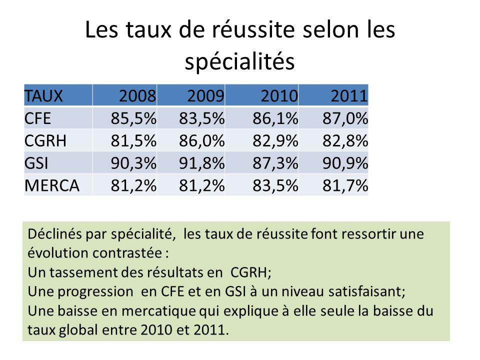 Les taux de réussite selon les spécialités TAUX2008200920102011 CFE85,5%83,5%86,1%87,0% CGRH81,5%86,0%82,9%82,8% GSI90,3%91,8%87,3%90,9% MERCA81,2% 83