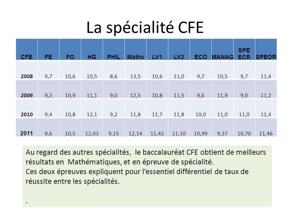 La spécialité CFE CFEFEFOHGPHILMathsLV1LV2ECOMANAG SPE ECRSPEOR 20089,710,610,58,613,510,611,09,710,59,711,4 20099,310,911,19,012,510,811,59,611,99,01