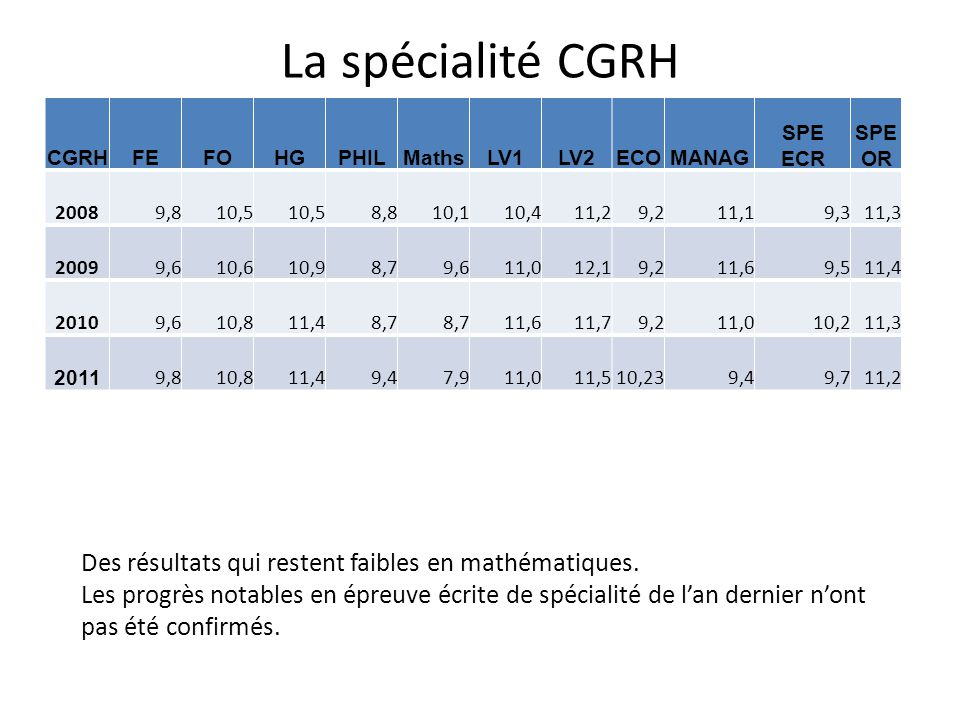 La spécialité CGRH CGRHFEFOHGPHILMathsLV1LV2ECOMANAG SPE ECR SPE OR 20089,810,5 8,810,110,411,29,211,19,311,3 20099,610,610,98,79,611,012,19,211,69,51