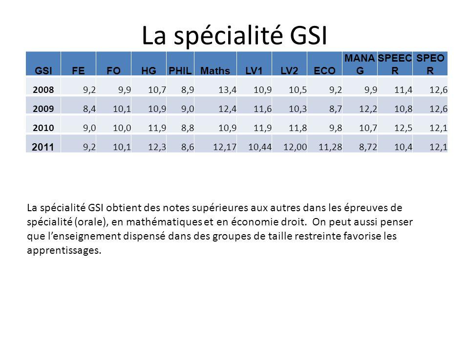 La spécialité GSI GSIFEFOHGPHILMathsLV1LV2ECO MANA G SPEEC R SPEO R 20089,29,910,78,913,410,910,59,29,911,412,6 20098,410,110,99,012,411,610,38,712,21