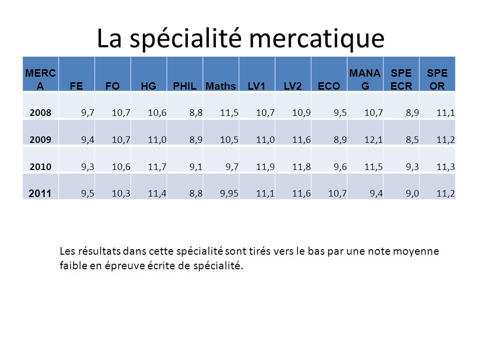 La spécialité mercatique MERC AFEFOHGPHILMathsLV1LV2ECO MANA G SPE ECR SPE OR 20089,710,710,68,811,510,710,99,510,78,911,1 20099,410,711,08,910,511,01