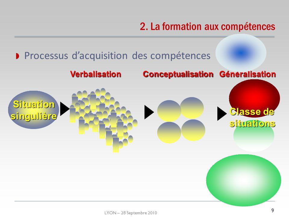LYON – 28 Septembre 2010 2. La formation aux compétences 9 SituationsingulièreVerbalisation Généralisation Classe de situations Conceptualisation Proc