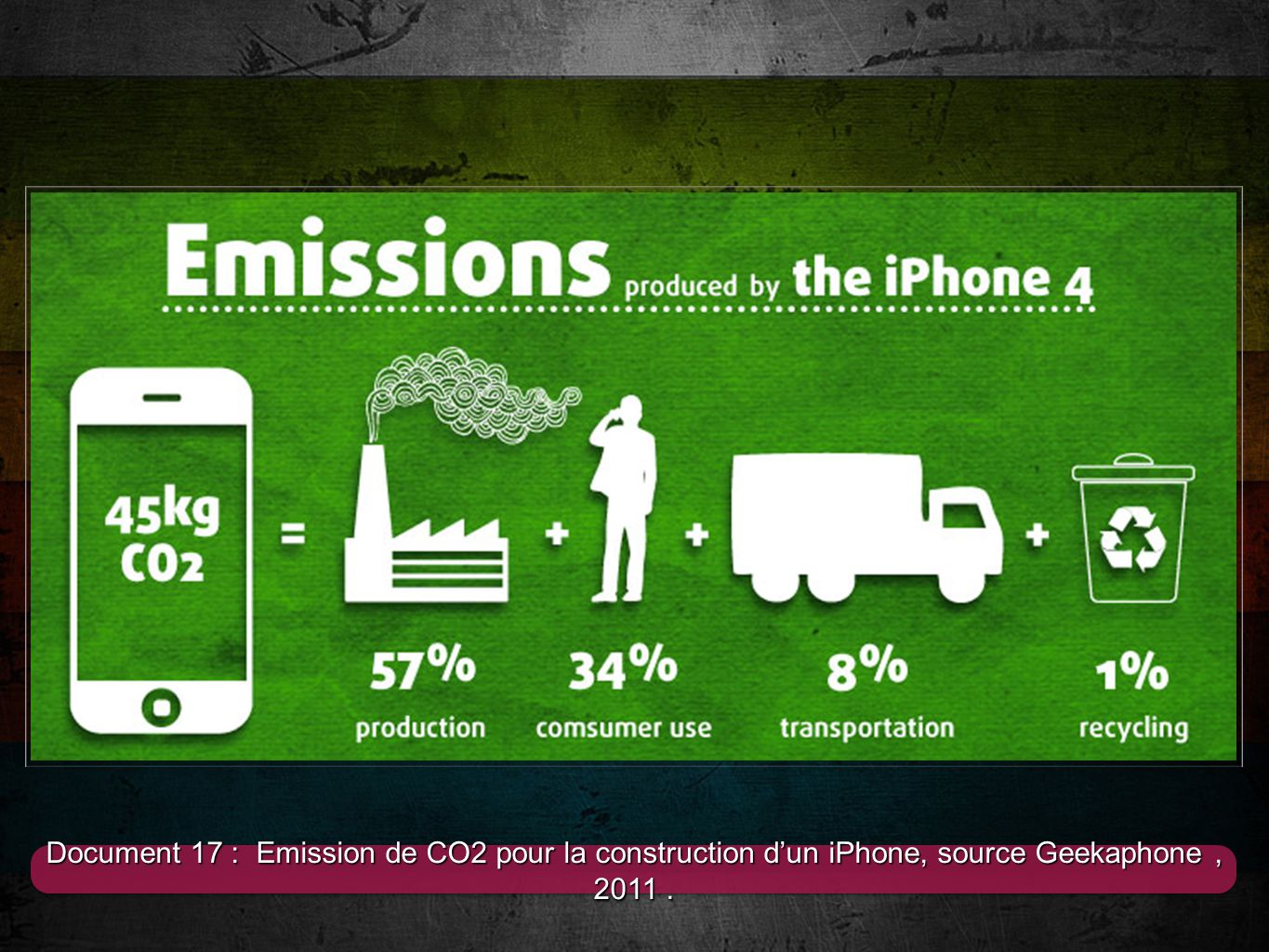 1 Document 17 : Emission de CO2 pour la construction dun iPhone, source Geekaphone, 2011.