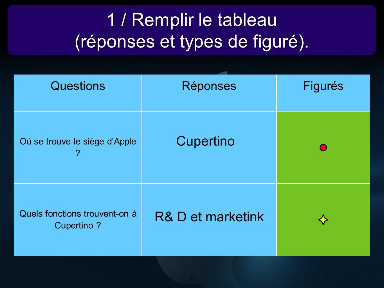 13 1 / Remplir le tableau (réponses et types de figuré). 1 / Remplir le tableau (réponses et types de figuré). 13 QuestionsRéponsesFigurés Où se trouv
