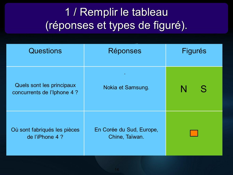 14 1 / Remplir le tableau (réponses et types de figuré). 1 / Remplir le tableau (réponses et types de figuré). 14 QuestionsRéponsesFigurés Quels sont