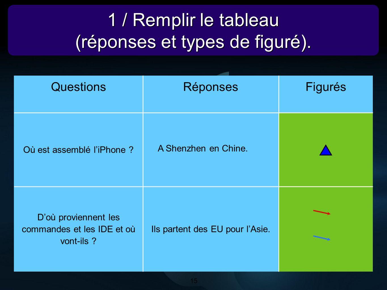 15 1 / Remplir le tableau (réponses et types de figuré). 1 / Remplir le tableau (réponses et types de figuré). 15 QuestionsRéponsesFigurés Où est asse
