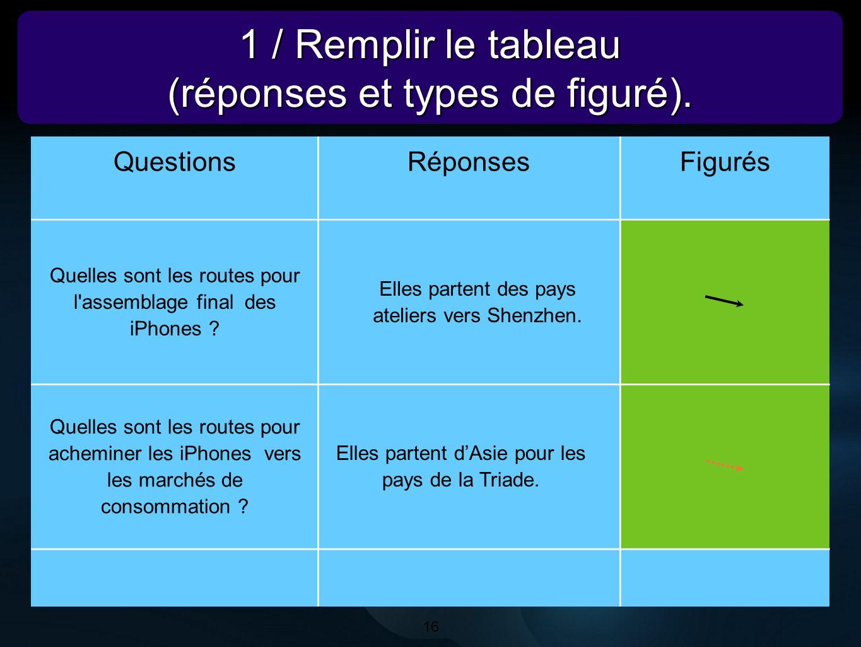 16 1 / Remplir le tableau (réponses et types de figuré). 1 / Remplir le tableau (réponses et types de figuré). 16 QuestionsRéponsesFigurés Quelles son