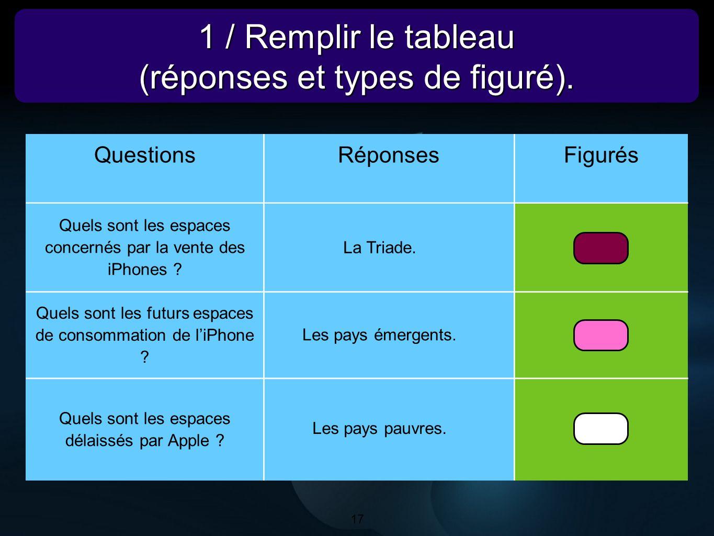 17 1 / Remplir le tableau (réponses et types de figuré). 1 / Remplir le tableau (réponses et types de figuré). 17 QuestionsRéponsesFigurés Quels sont