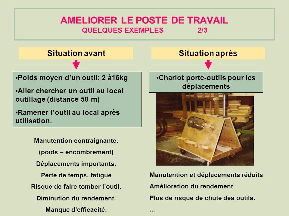 AMELIORER LE POSTE DE TRAVAIL QUELQUES EXEMPLES2/3 Manutention contraignante.