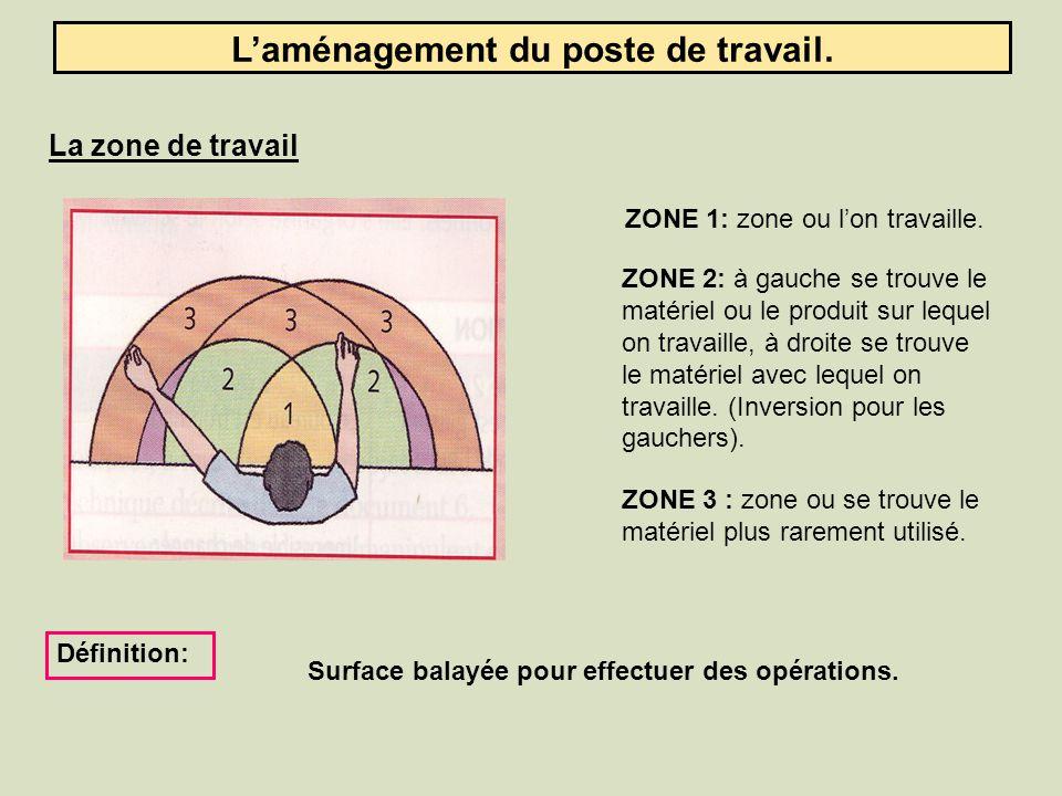 Laménagement du poste de travail.La zone de travail ZONE 1: zone ou lon travaille.