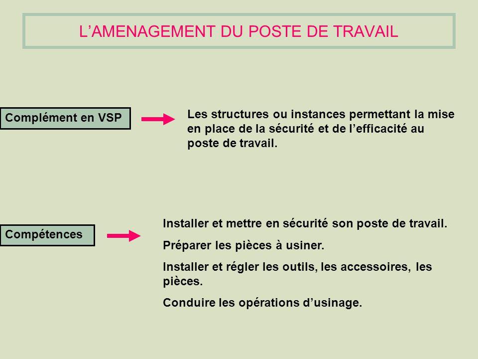 OBJECTIFS Objectif intermédiaire 1: Analyse dune situation de travail.