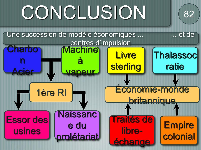 CONCLUSION 82 Une succession de modèle économiques...... et de centres dimpulsion Essor des usines Naissanc e du prolétariat Économie-monde britanniqu