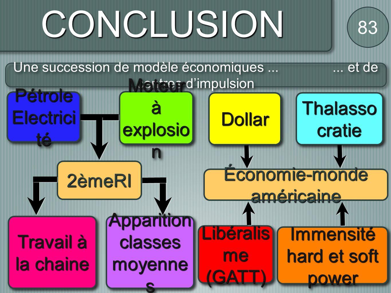 CONCLUSION 83 Une succession de modèle économiques...... et de centres dimpulsion Travail à la chaine Apparition classes moyenne s Économie-monde amér
