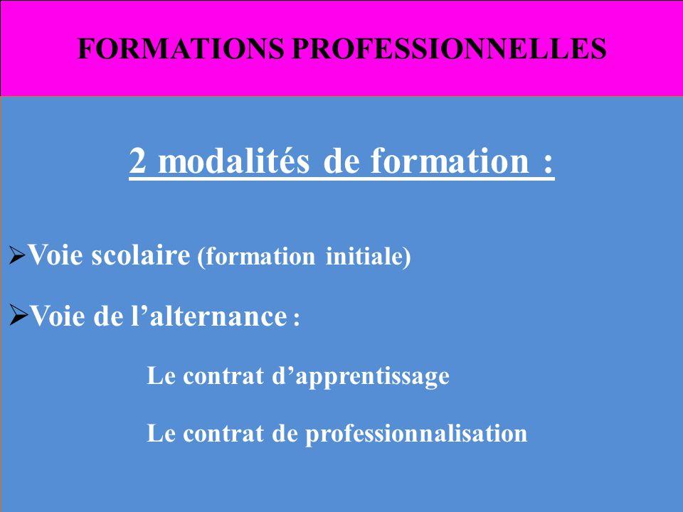 FORMATIONS PROFESSIONNELLES 2 modalités de formation : Voie scolaire (formation initiale) Voie de lalternance : Le contrat dapprentissage Le contrat d