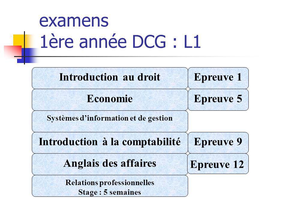 examens 1ère année DCG : L1 Introduction au droitEpreuve 1 Economie Systèmes dinformation et de gestion Epreuve 5 Introduction à la comptabilitéEpreuv