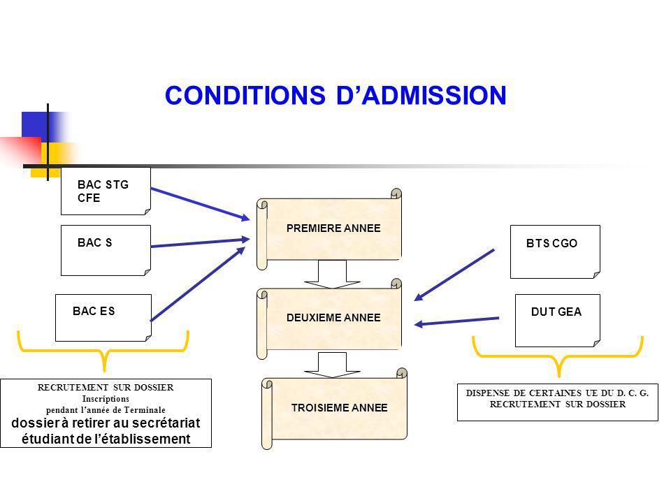 CONDITIONS DADMISSION RECRUTEMENT SUR DOSSIER Inscriptions pendant lannée de Terminale dossier à retirer au secrétariat étudiant de létablissement BAC