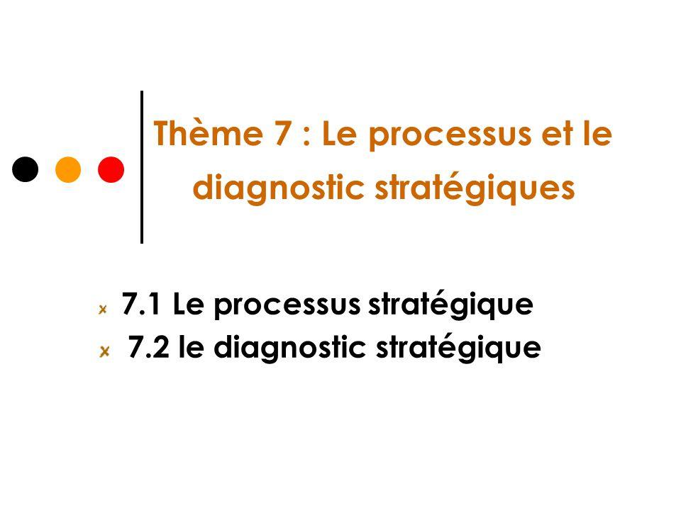 Thème 7 : Le processus et le diagnostic stratégiques 7.1 Le processus stratégique 7.2 le diagnostic stratégique