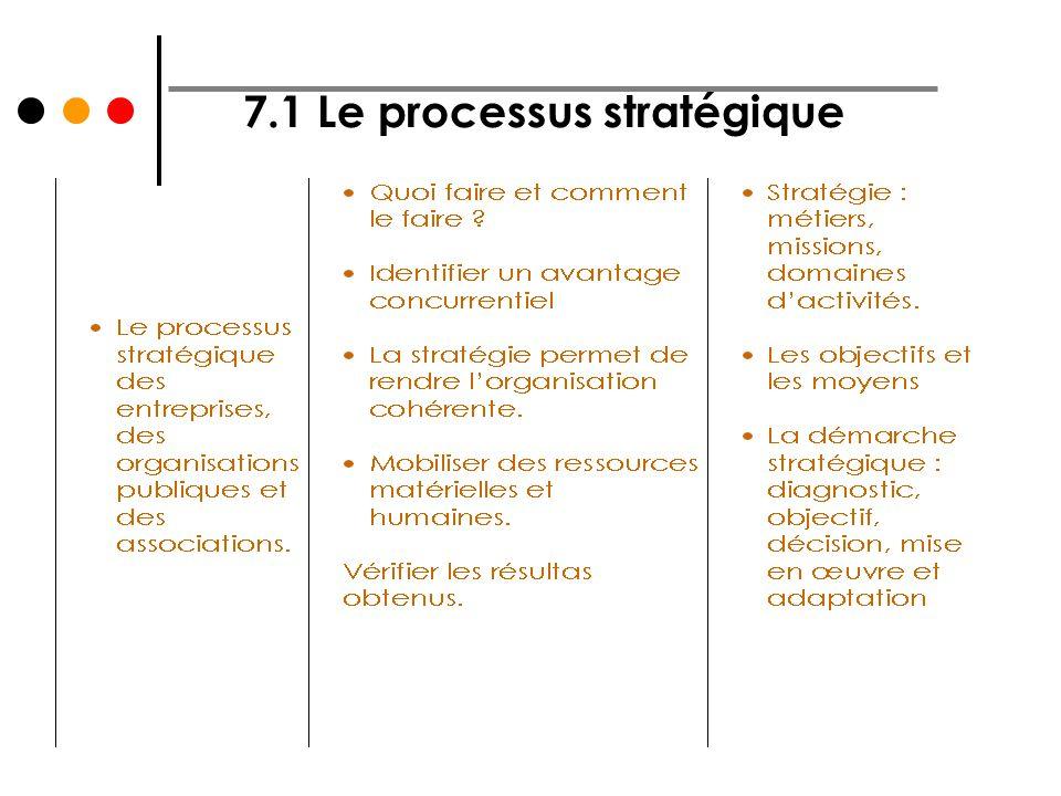 7.1 Le processus stratégique
