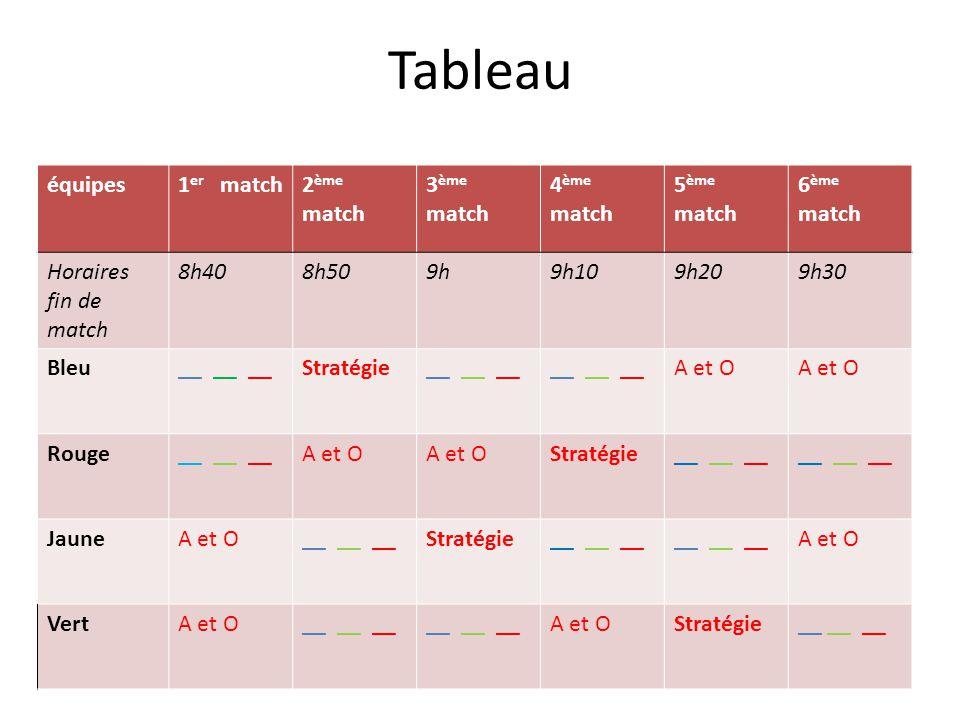 Tableau équipes1 er match2 ème match 3 ème match 4 ème match 5 ème match 6 ème match Horaires fin de match 8h408h509h9h109h209h30 Bleu__ __ __Stratégie__ __ __ A et O Rouge__ __ __A et O Stratégie__ __ __ JauneA et O__ __ __Stratégie__ __ __ A et O VertA et O__ __ __ A et OStratégie__ __ __