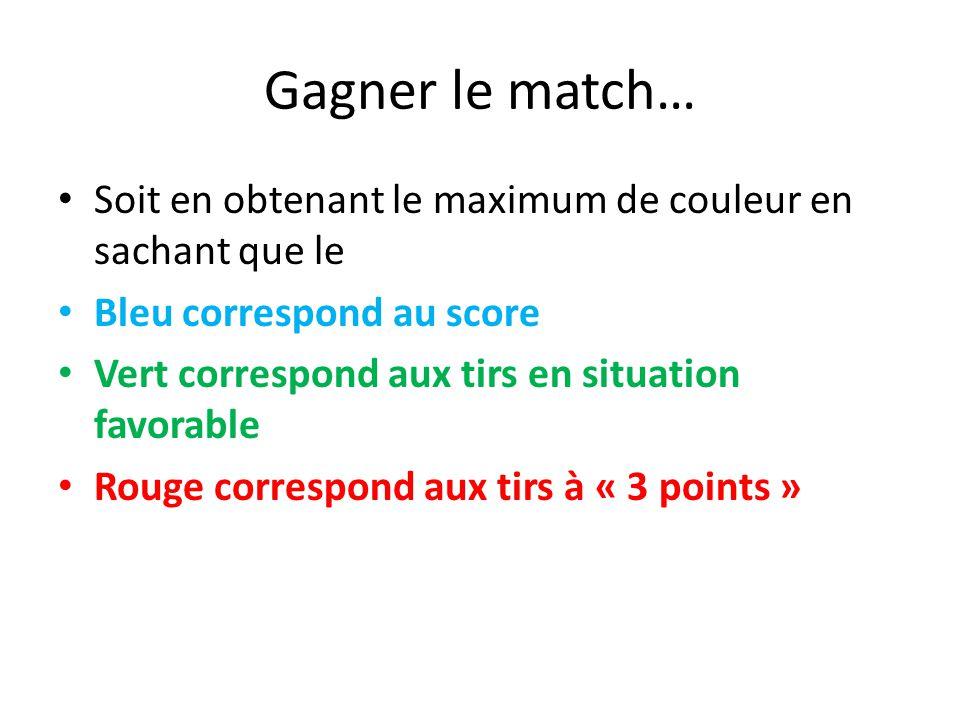 Gagner le match… Soit en obtenant le maximum de couleur en sachant que le Bleu correspond au score Vert correspond aux tirs en situation favorable Rouge correspond aux tirs à « 3 points »