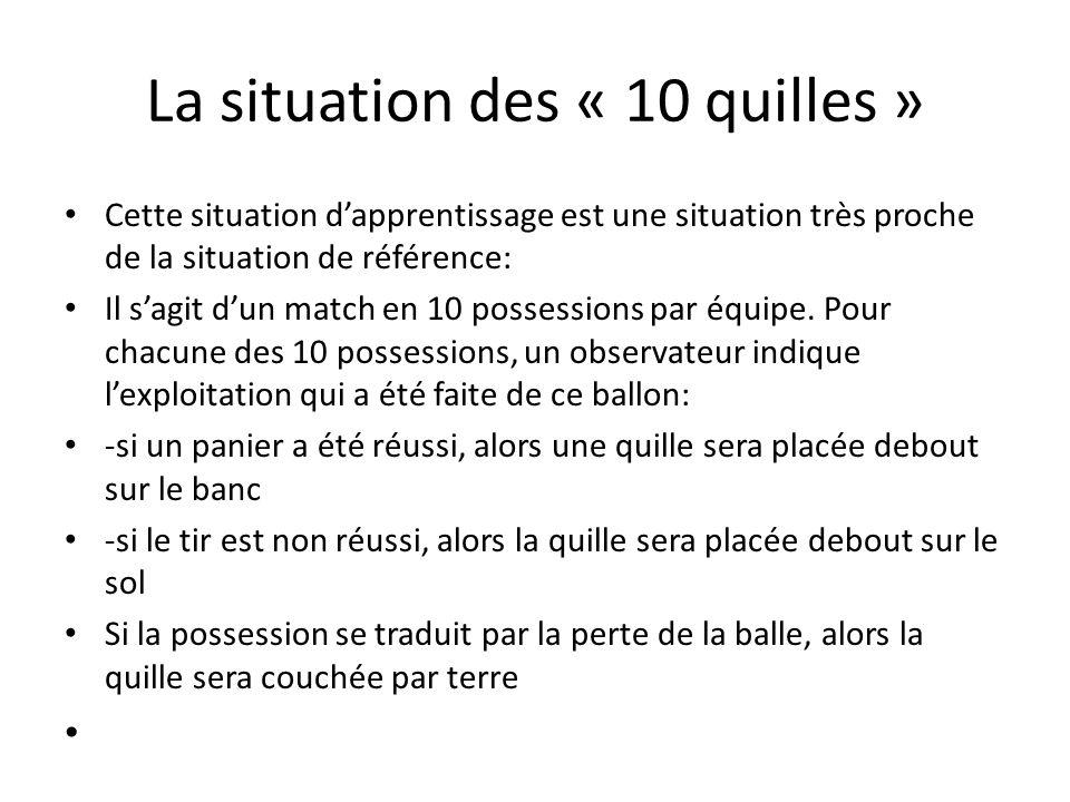 La situation des « 10 quilles » Cette situation dapprentissage est une situation très proche de la situation de référence: Il sagit dun match en 10 possessions par équipe.