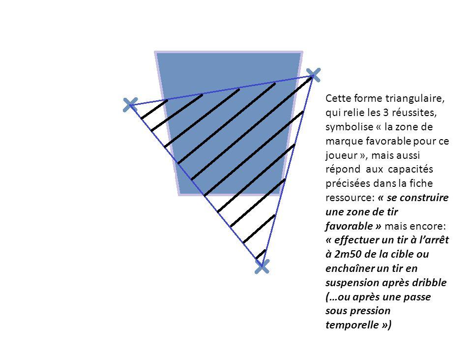 Cette forme triangulaire, qui relie les 3 réussites, symbolise « la zone de marque favorable pour ce joueur », mais aussi répond aux capacités précisées dans la fiche ressource: « se construire une zone de tir favorable » mais encore: « effectuer un tir à larrêt à 2m50 de la cible ou enchaîner un tir en suspension après dribble (…ou après une passe sous pression temporelle »)