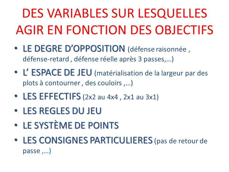 DES VARIABLES SUR LESQUELLES AGIR EN FONCTION DES OBJECTIFS LE DEGRE DOPPOSITION LE DEGRE DOPPOSITION (défense raisonnée, défense-retard, défense réelle après 3 passes,…) L ESPACE DE JEU L ESPACE DE JEU (matérialisation de la largeur par des plots à contourner, des couloirs,…) LES EFFECTIFS LES EFFECTIFS (2x2 au 4x4, 2x1 au 3x1) LES REGLES DU JEU LES REGLES DU JEU LE SYSTÈME DE POINTS LE SYSTÈME DE POINTS LES CONSIGNES PARTICULIERES LES CONSIGNES PARTICULIERES (pas de retour de passe,…)