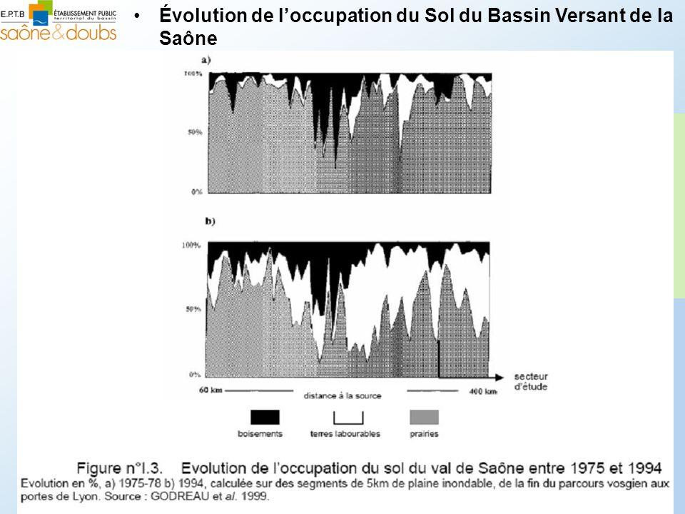 Évolution de loccupation du Sol du Bassin Versant de la Saône