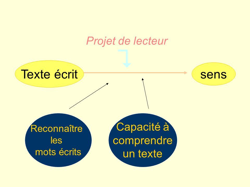 Reconnaître les mots écrits Capacité à comprendre un texte Projet de lecteur Texte écrit sens