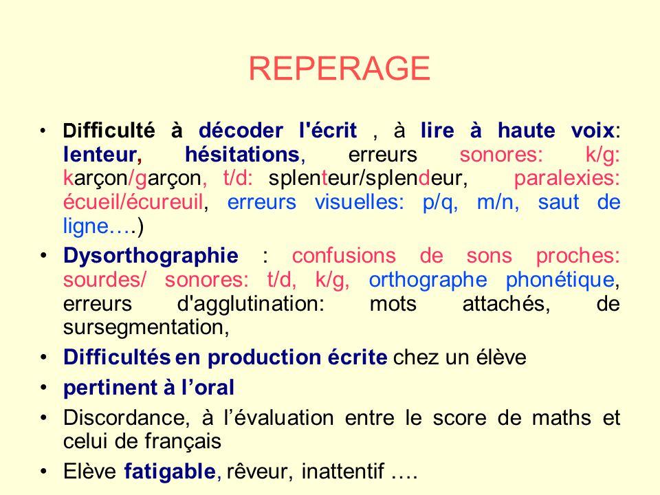 REPERAGE Di fficulté à décoder l écrit, à lire à haute voix: lenteur, hésitations, erreurs sonores: k/g: karçon/garçon, t/d: splenteur/splendeur, paralexies: écueil/écureuil, erreurs visuelles: p/q, m/n, saut de ligne….) Dysorthographie : confusions de sons proches: sourdes/ sonores: t/d, k/g, orthographe phonétique, erreurs d agglutination: mots attachés, de sursegmentation, Difficultés en production écrite chez un élève pertinent à loral Discordance, à lévaluation entre le score de maths et celui de français Elève fatigable, rêveur, inattentif ….