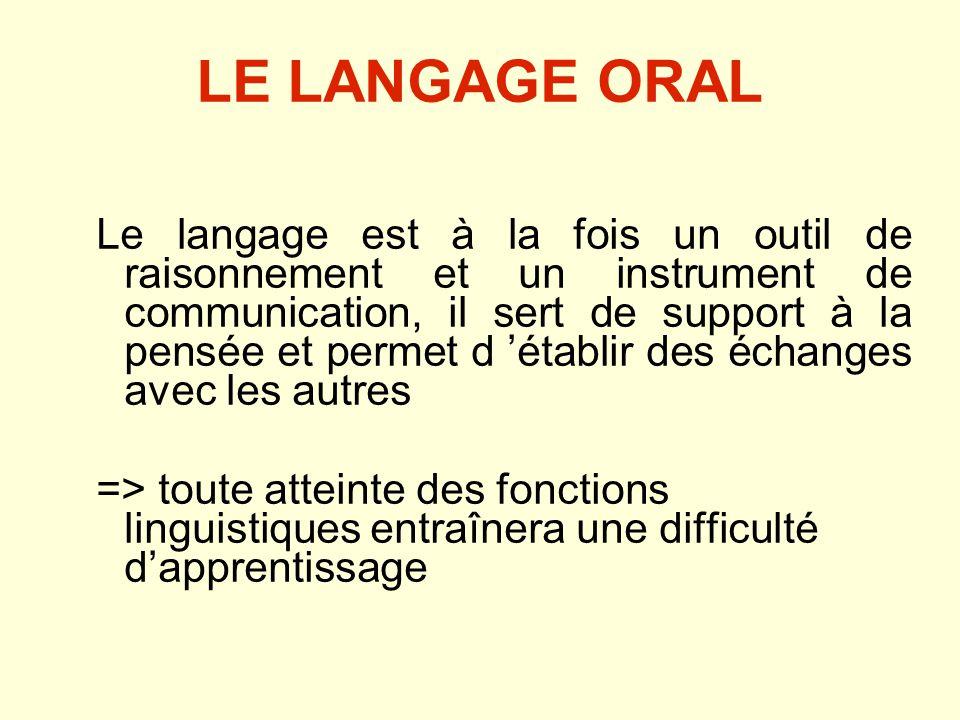 LE LANGAGE ORAL Le langage est à la fois un outil de raisonnement et un instrument de communication, il sert de support à la pensée et permet d établir des échanges avec les autres => toute atteinte des fonctions linguistiques entraînera une difficulté dapprentissage