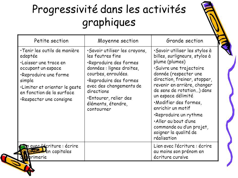Progressivité dans les activités graphiques Petite sectionMoyenne sectionGrande section Tenir les outils de manière adaptée Laisser une trace en occup