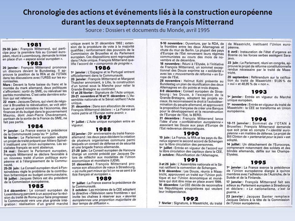 Chronologie des actions et événements liés à la construction européenne durant les deux septennats de François Mitterrand Source : Dossiers et documents du Monde, avril 1995