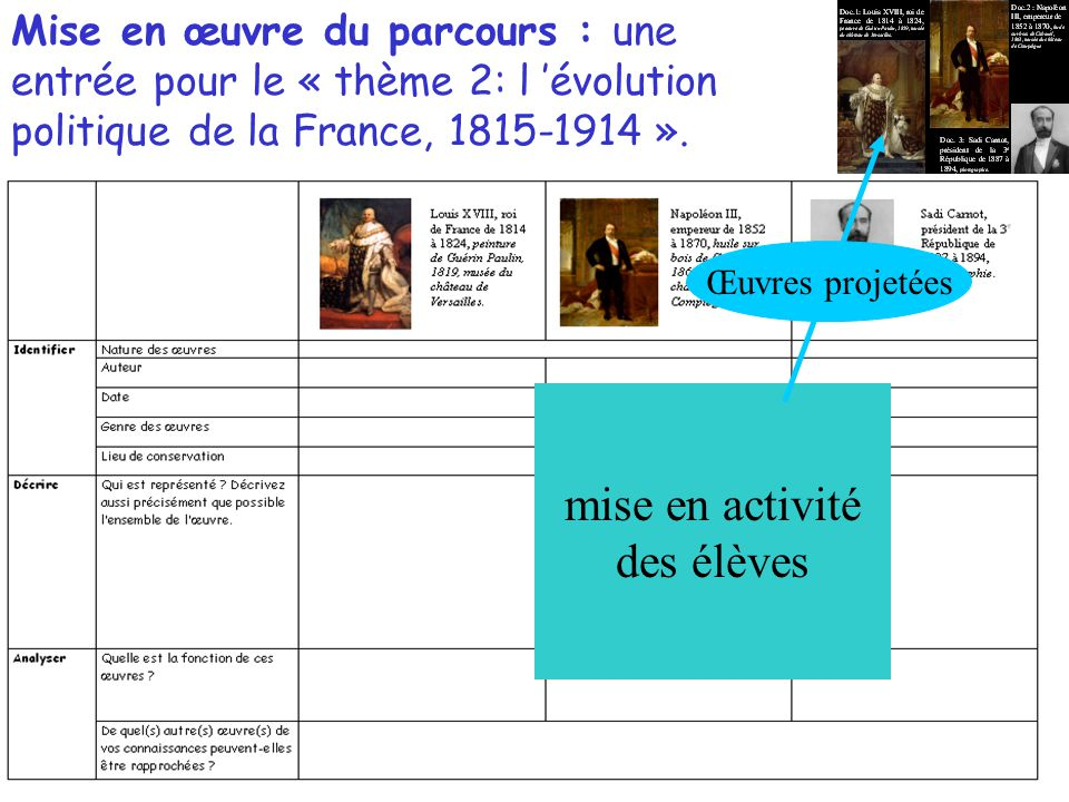 Mise en œuvre du parcours : une entrée pour le « thème 2: l évolution politique de la France, 1815-1914 ».