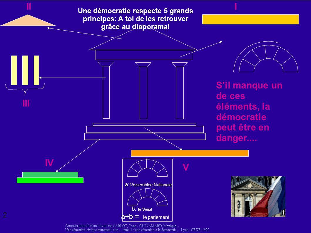 Une démocratie respecte 5 grands principes: A toi de les retrouver grâce au diaporama! II III IV Croquis adapté d'un travail de CARLOT, Yvan / GUINAMA