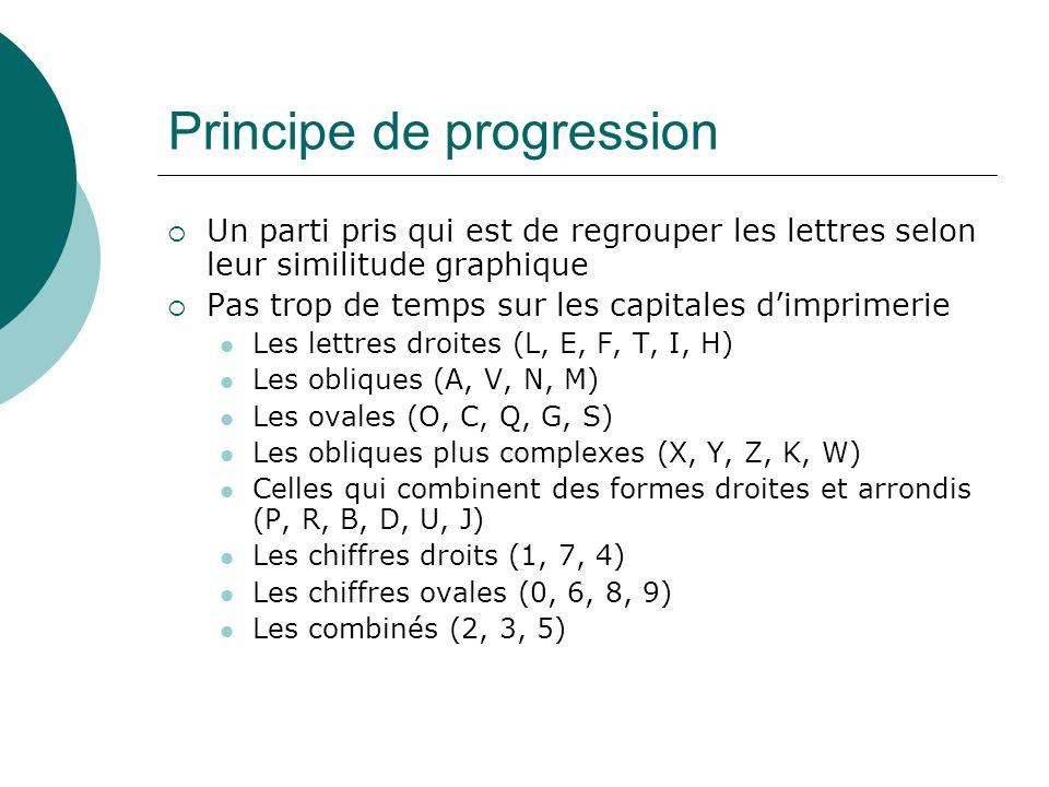 Principe de progression (suite) Pour lécriture en minuscules, on se limitera aux formes utilisées dans lécriture cursive : Les boucles vers le haut (b, e, f, h, k, l) Celles des coupes (u, t, i) Celles des ronds (c, o, a, d, q) Avec des ponts (m, n, p) Avec des jambages (j, y, g) Les boucles combinées (s, x, r, z) Les autres formes (v, w)