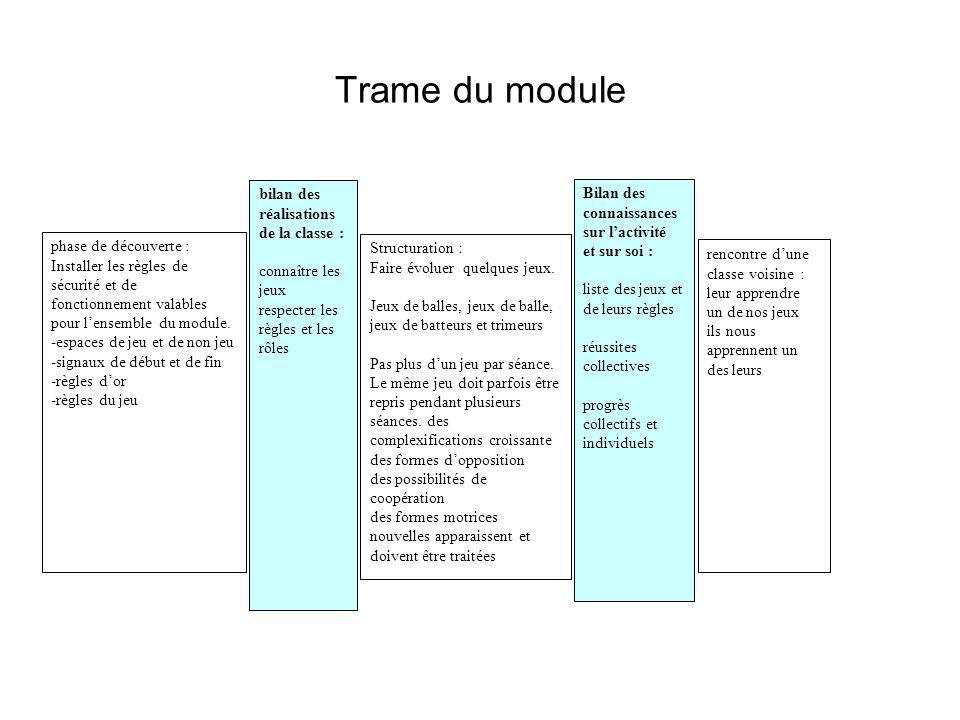 Trame du module phase de découverte : Installer les règles de sécurité et de fonctionnement valables pour lensemble du module. -espaces de jeu et de n