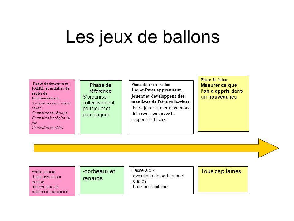 Les jeux de ballons Phase de bilan Mesurer ce que lon a appris dans un nouveau jeu Phase de structuration Les enfants apprennent, jouent et développen