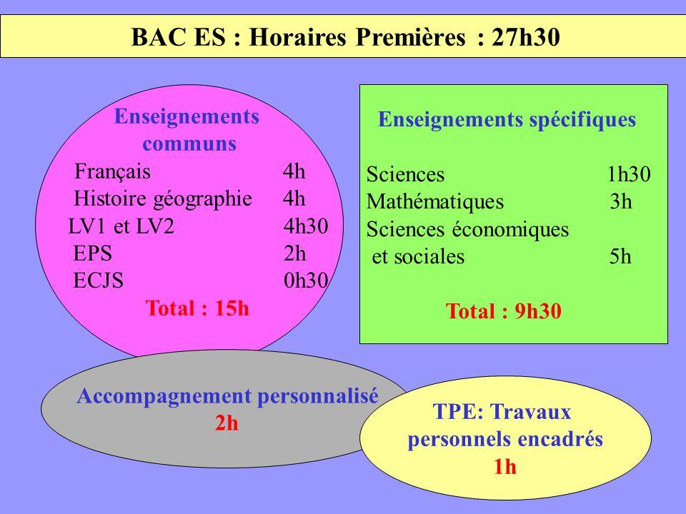 BAC ES : Horaires Premières : 27h30 Enseignements communs Français 4h Histoire géographie 4h LV1 et LV2 4h30 EPS 2h ECJS 0h30 Total : 15h Enseignement