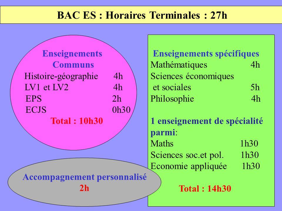 BAC ES : Horaires Terminales : 27h Enseignements Communs Histoire-géographie 4h LV1 et LV2 4h EPS 2h ECJS 0h30 Total : 10h30 Enseignements spécifiques Mathématiques 4h Sciences économiques et sociales 5h Philosophie 4h 1 enseignement de spécialité parmi: Maths 1h30 Sciences soc.et pol.