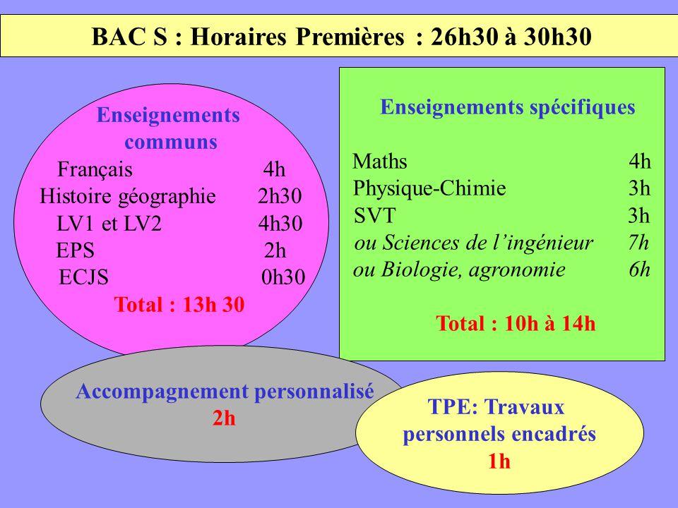 BAC S : Horaires Premières : 26h30 à 30h30 Enseignements communs Français 4h Histoire géographie 2h30 LV1 et LV2 4h30 EPS 2h ECJS 0h30 Total : 13h 30 Enseignements spécifiques Maths 4h Physique-Chimie 3h SVT 3h ou Sciences de lingénieur 7h ou Biologie, agronomie 6h Total : 10h à 14h Accompagnement personnalisé 2h TPE: Travaux personnels encadrés 1h