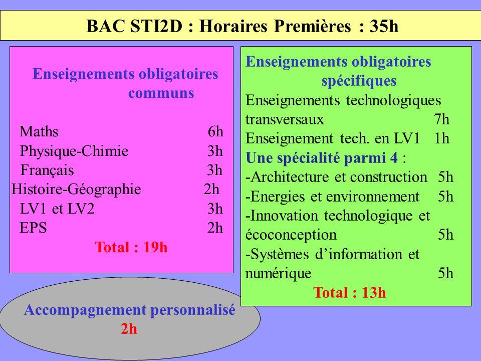 BAC STI2D : Horaires Premières : 35h Accompagnement personnalisé 2h Enseignements obligatoires communs Maths 6h Physique-Chimie 3h Français 3h Histoire-Géographie 2h 3h LV1 et LV2 3h EPS 2h Total : 19h Enseignements obligatoires spécifiques Enseignements technologiques transversaux 7h Enseignement tech.